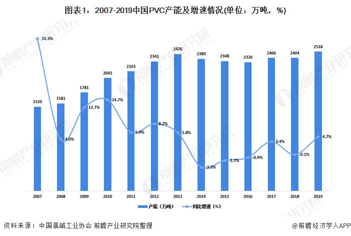 图表1:2007-2019中国PVC产能及增速情况(单位:万吨,%)