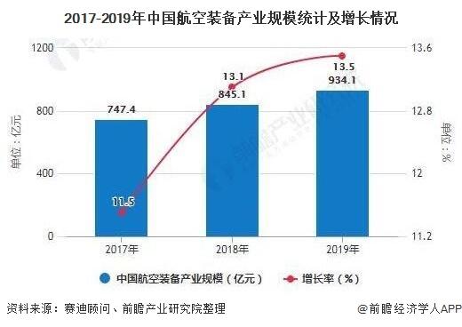 2017-2019年中国航空装备产业规模统计及增长情况