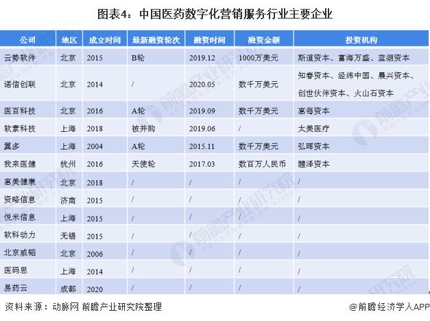 圖表4:中國醫藥數字化營銷服務行業主要企業