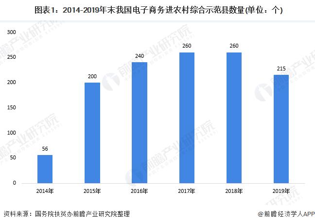 图表1:2014-2019年末我国电子商务进农村综合示范县数量(单位:个)