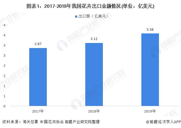 图表1:2017-2019年我国花卉出口金额情况(单位:亿美元)