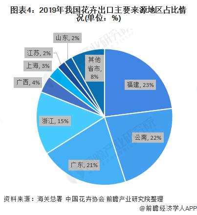 图表4:2019年我国花卉出口主要来源地区占比情况(单位:%)