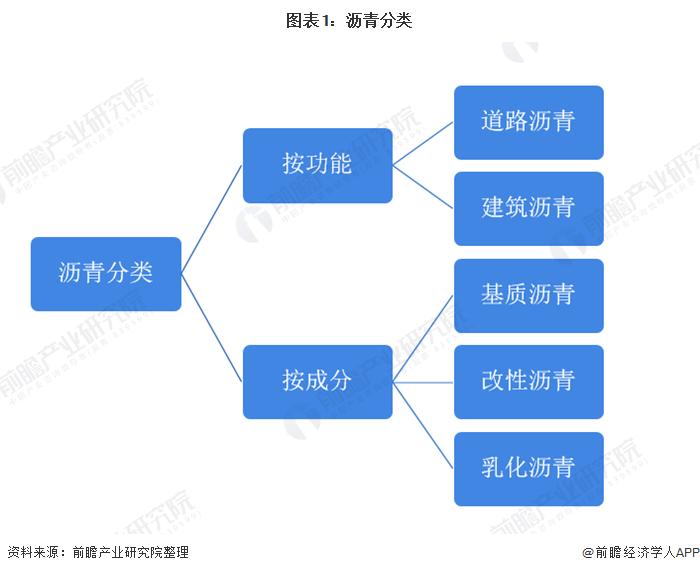 图表1:沥青分类