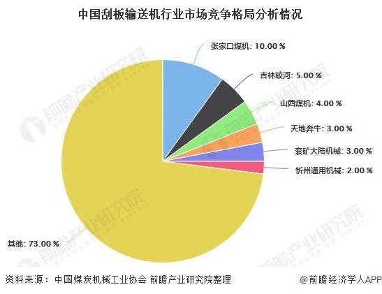 中国刮板输送机行业市场竞争格局分析情况