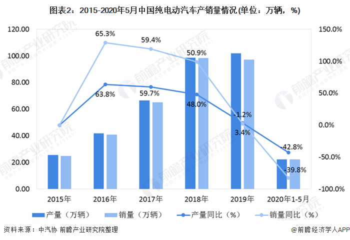 图表2:2015-2020年5月中国纯电动汽车产销量情况(单位:万辆,%)