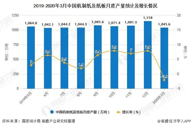 2019-2020年3月中国机制纸及纸板月度产量统计及增长情况