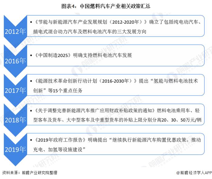 图表4:中国燃料汽车产业相关政策汇总
