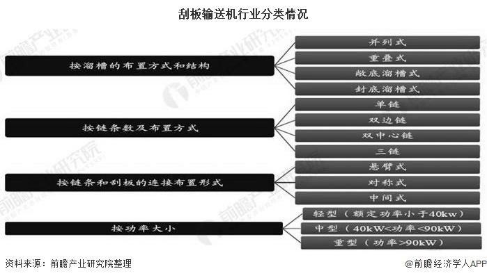 刮板输送机设备重型化、自动化、智能化发展
