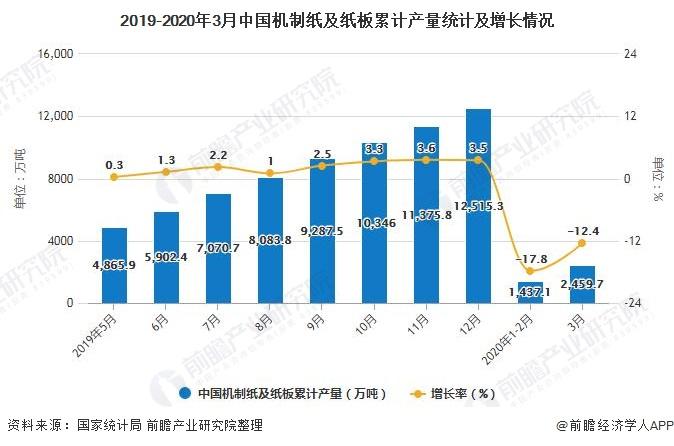2019-2020年3月中国机制纸及纸板累计产量统计及增长情况
