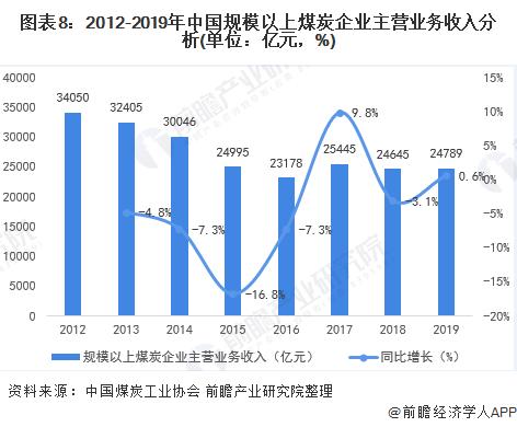 图表8:2012-2019年中国规模以上煤炭企业主营业务收入分析(单位:亿元,%)