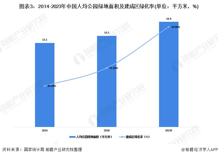 图表3:2014-2023年中国人均公园绿地面积及建成区绿化率(单位:平方米,%)