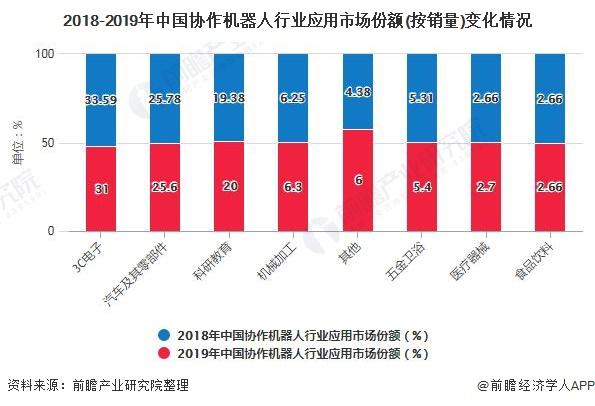 2018-2019年中国协作机器人行业应用市场份额(按销量)变化情况