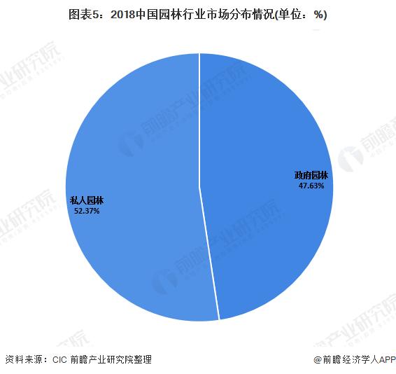 图表5:2018中国园林行业市场分布情况(单位:%)