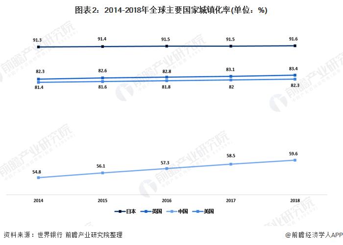 图表2:2014-2018年全球主要国家城镇化率(单位:%)