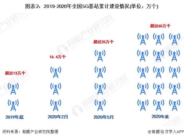 图表2:2019-2020年全国5G基站累计建设情况(单位:万个)