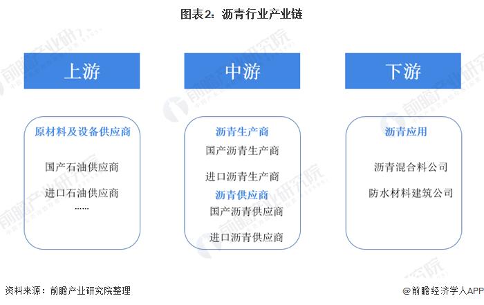 图表2:沥青行业产业链