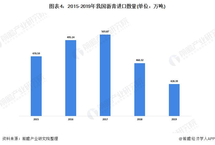 图表4:2015-2019年我国沥青进口数量(单位:万吨)