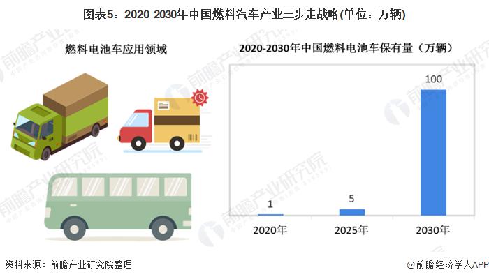 图表5:2020-2030年中国燃料汽车产业三步走战略(单位:万辆)