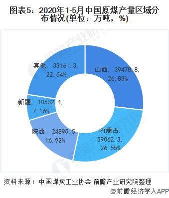 图表5:2020年1-5月中国原煤产量区域分布情况(单位:万吨,%)