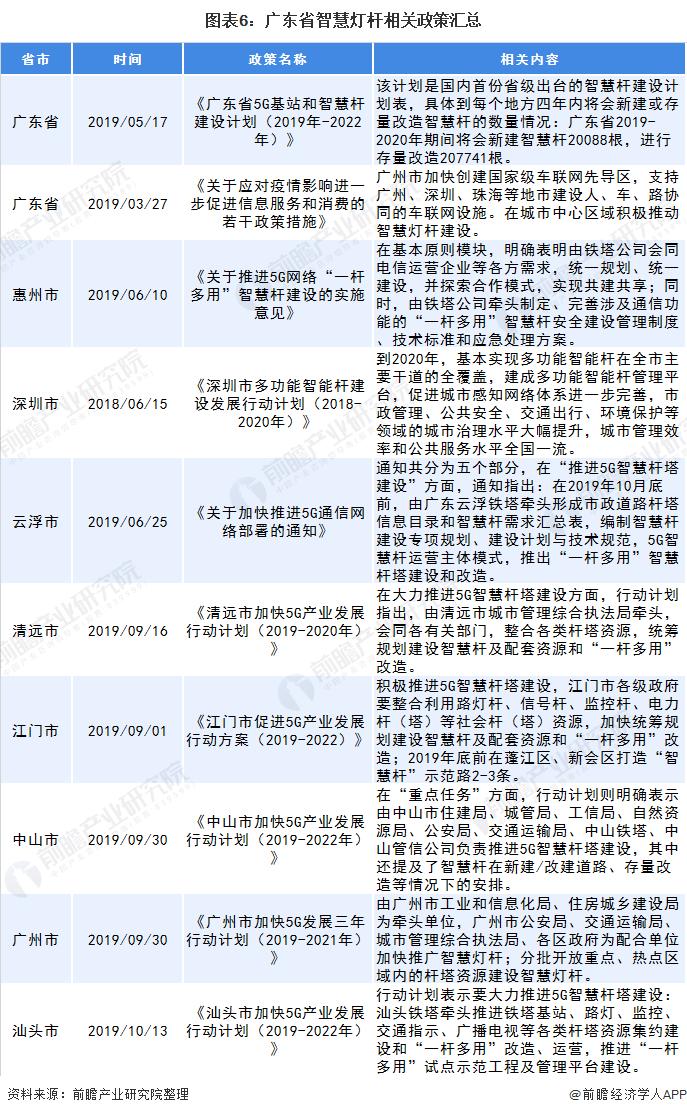 图表6:广东省智慧灯杆相关政策汇总