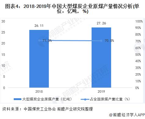 图表4:2018-2019年中国大型煤炭企业原煤产量情况分析(单位:亿吨,%)