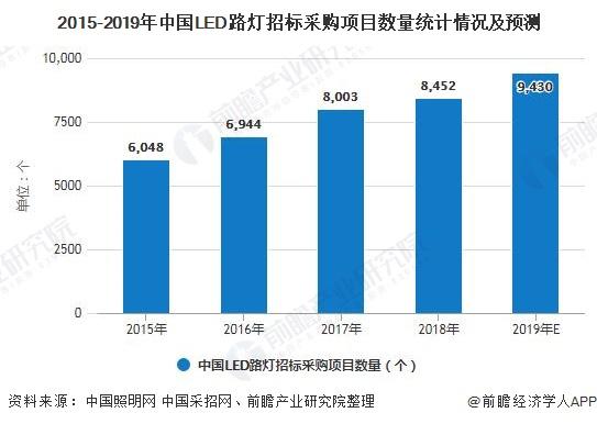 2015-2019年中国LED路灯招标采购项目数量统计情况及预测
