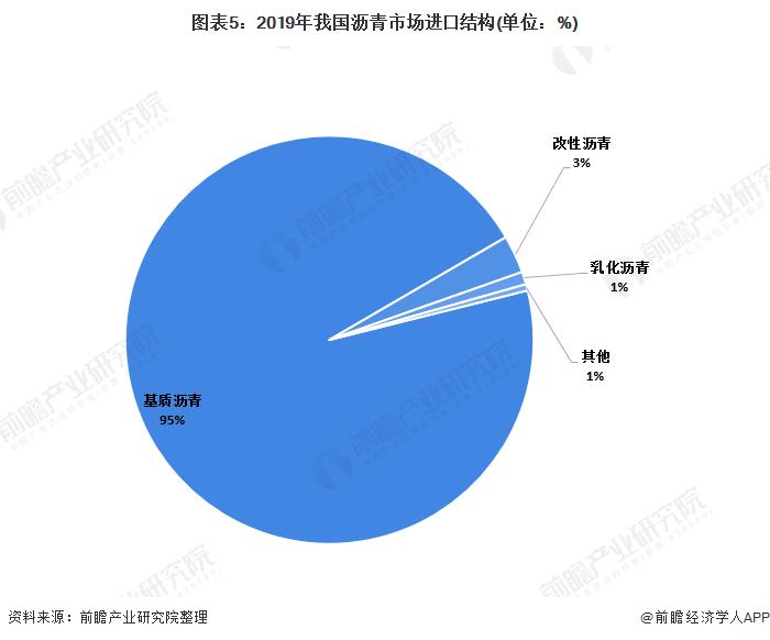 图表5:2019年我国沥青市场进口结构(单位:%)