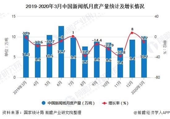 2019-2020年3月中国新闻纸月度产量统计及增长情况
