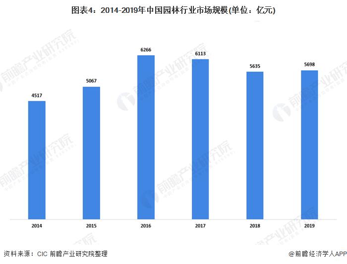 图表4:2014-2019年中国园林行业市场规模(单位:亿元)