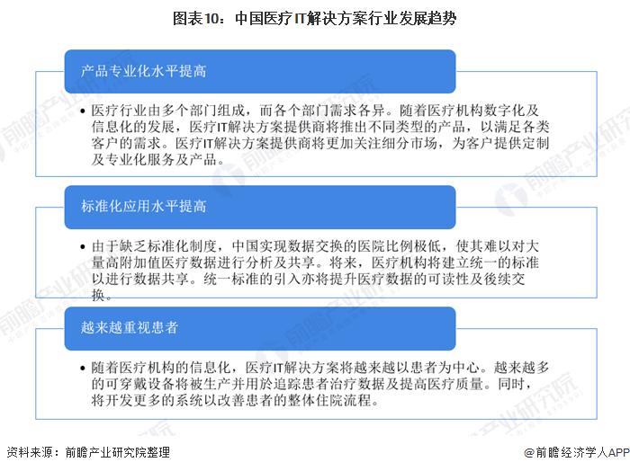 图表10:中国医疗IT解决方案行业发展趋势