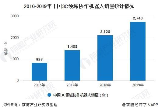 2016-2019年中国3C领域协作机器人销量统计情况