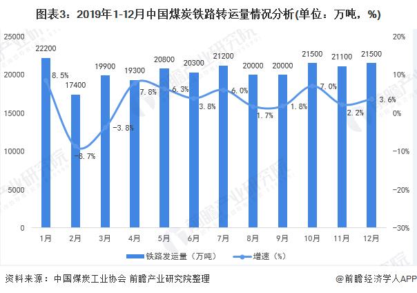 图表3:2019年1-12月中国煤炭铁路转运量情况分析(单位:万吨,%)