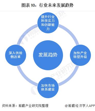 图表10:行业未来发展趋势
