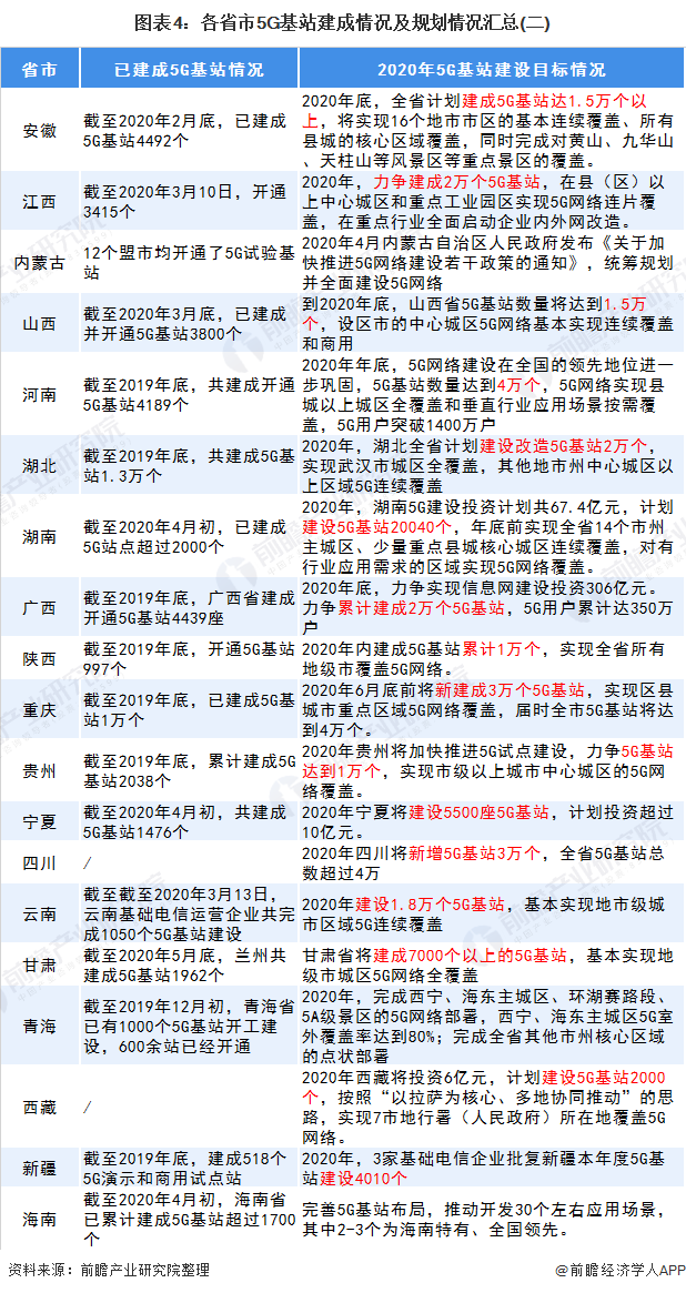 图表4:各省市5G基站建成情况及规划情况汇总(二)