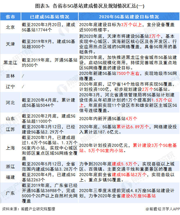 图表3:各省市5G基站建成情况及规划情况汇总(一)