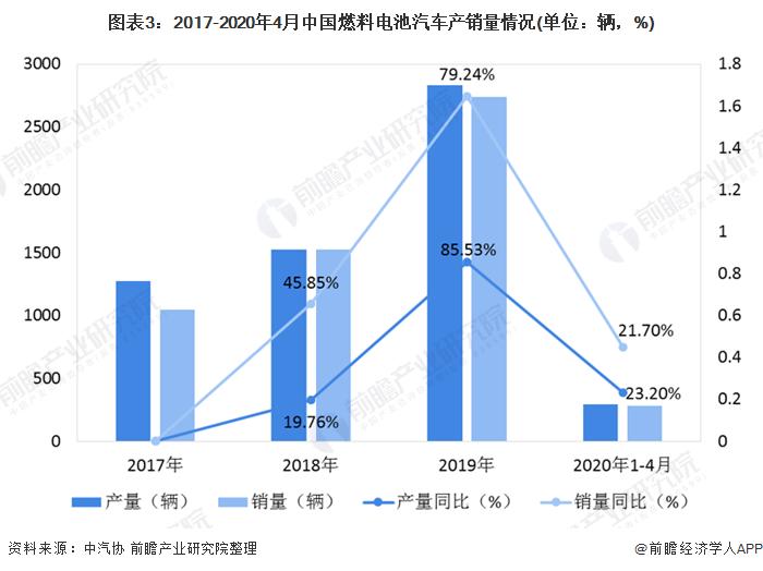 图表3:2017-2020年4月中国燃料电池汽车产销量情况(单位:辆,%)