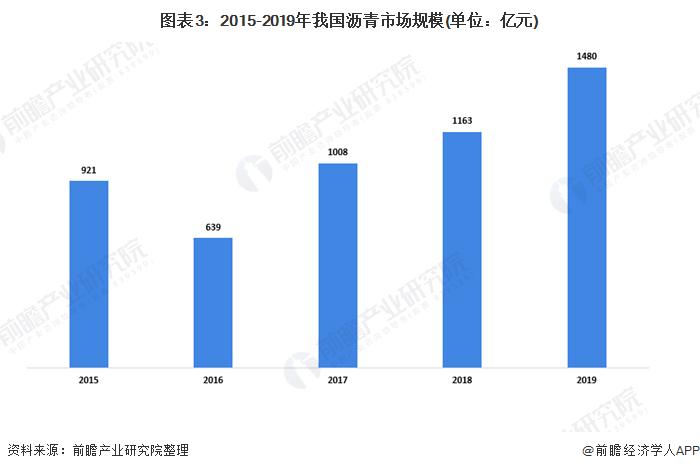 图表3:2015-2019年我国沥青市场规模(单位:亿元)