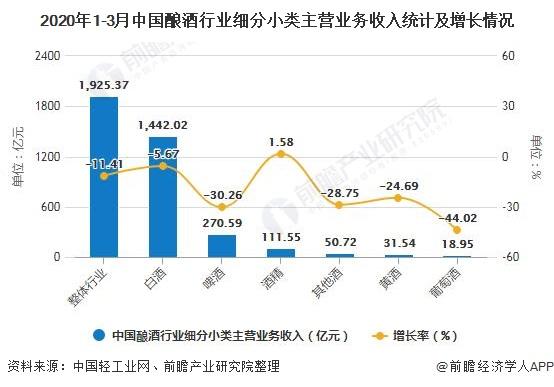 2020年1-3月中国酿酒行业细分小类主营业务收入统计及增长情况