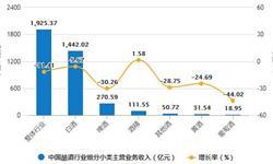 2020年1-3月中国<em>白酒</em>行业市场分析:累计产量将近170万千升