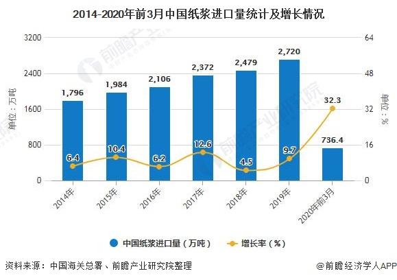 2014-2020年前3月中国纸浆进口量统计及增长情况