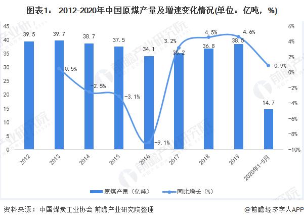 图表1: 2012-2020年中国原煤产量及增速变化情况(单位:亿吨,%)