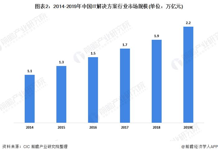 图表2:2014-2019年中国IT解决方案行业市场规模(单位:万亿元)