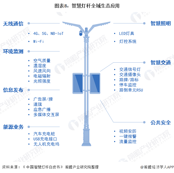 图表8:智慧灯杆全域生态应用