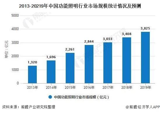 2013-20219年中国功能照明行业市场规模统计情况及预测