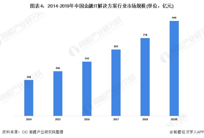 图表4:2014-2019年中国金融IT解决方案行业市场规模(单位:亿元)