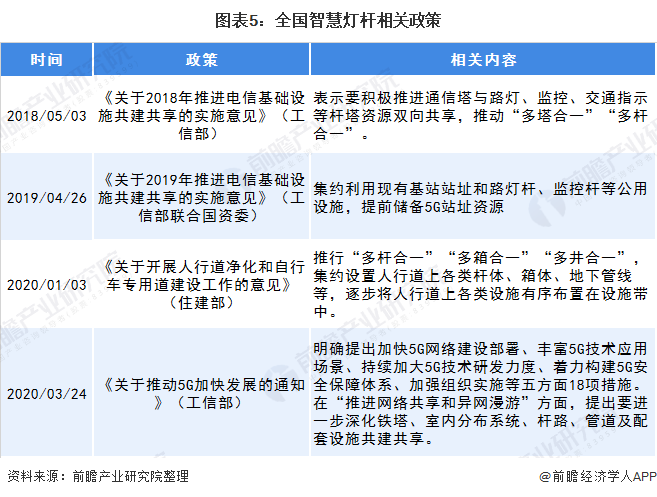 图表5:全国智慧灯杆相关政策