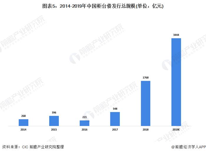 图表5:2014-2019年中国柜台债发行总规模(单位:亿元)