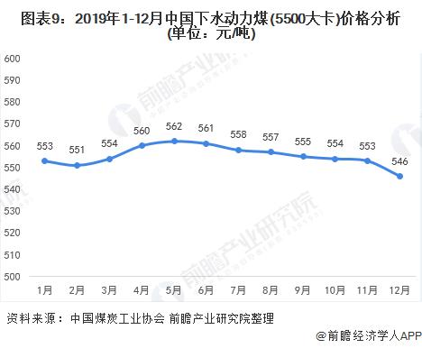 图表9:2019年1-12月中国下水动力煤(5500大卡)价格分析(单位:元/吨)