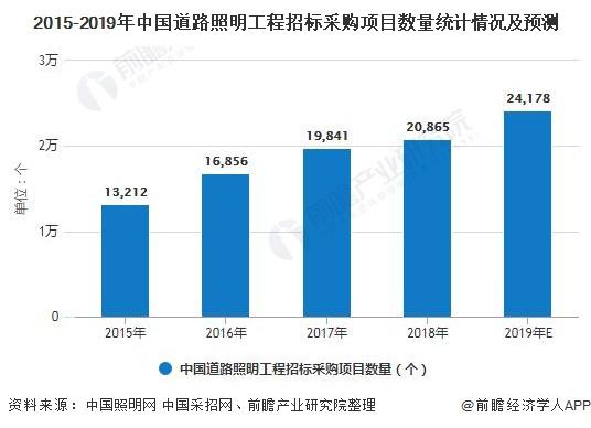 2015-2019年中国道路照明工程招标采购项目数量统计情况及预测