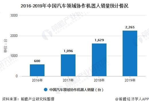 2016-2019年中国汽车领域协作机器人销量统计情况